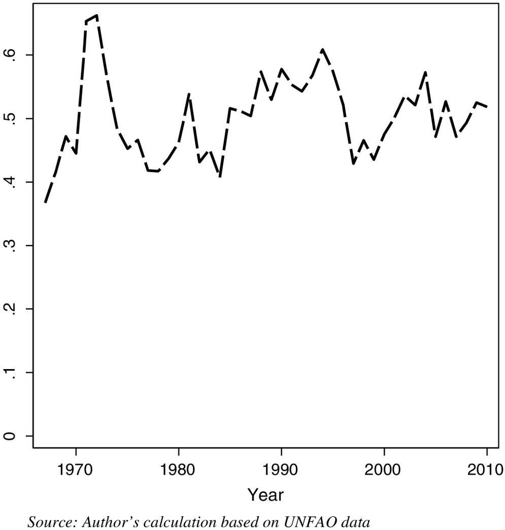 Impact of Hurricanes on Agriculture: Evidence from the