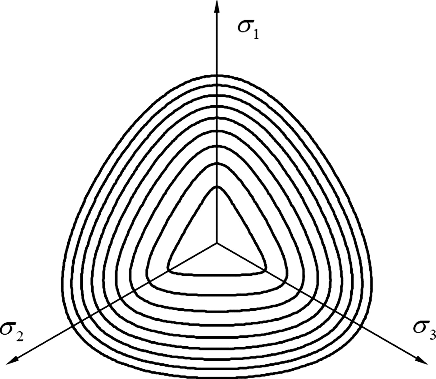 Nonlinear unified strength criterion for concrete under three nonlinear unified strength criterion for concrete under three dimensional stress states journal of engineering mechanics vol 136 no 1 falaconquin