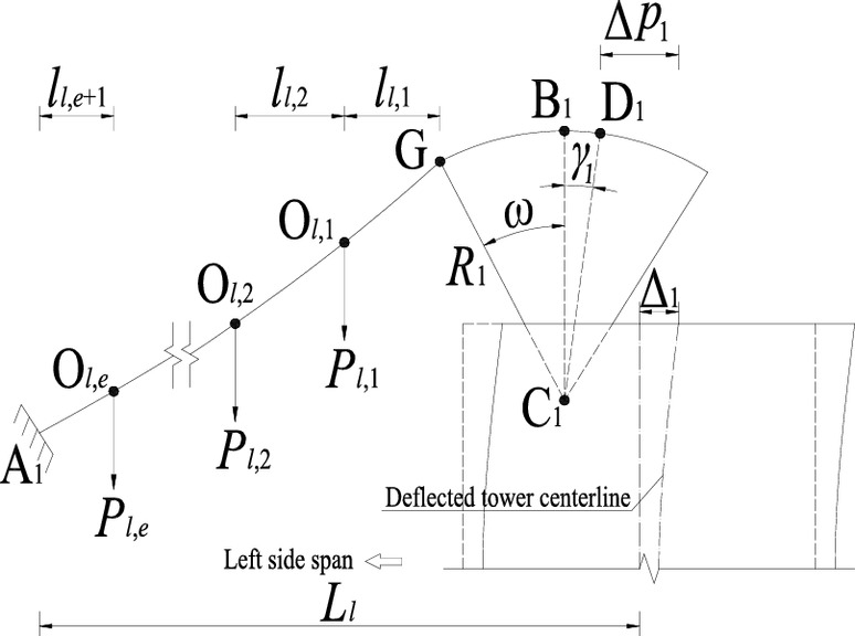 Analytical Study of Uniform Thermal Effects on Cable