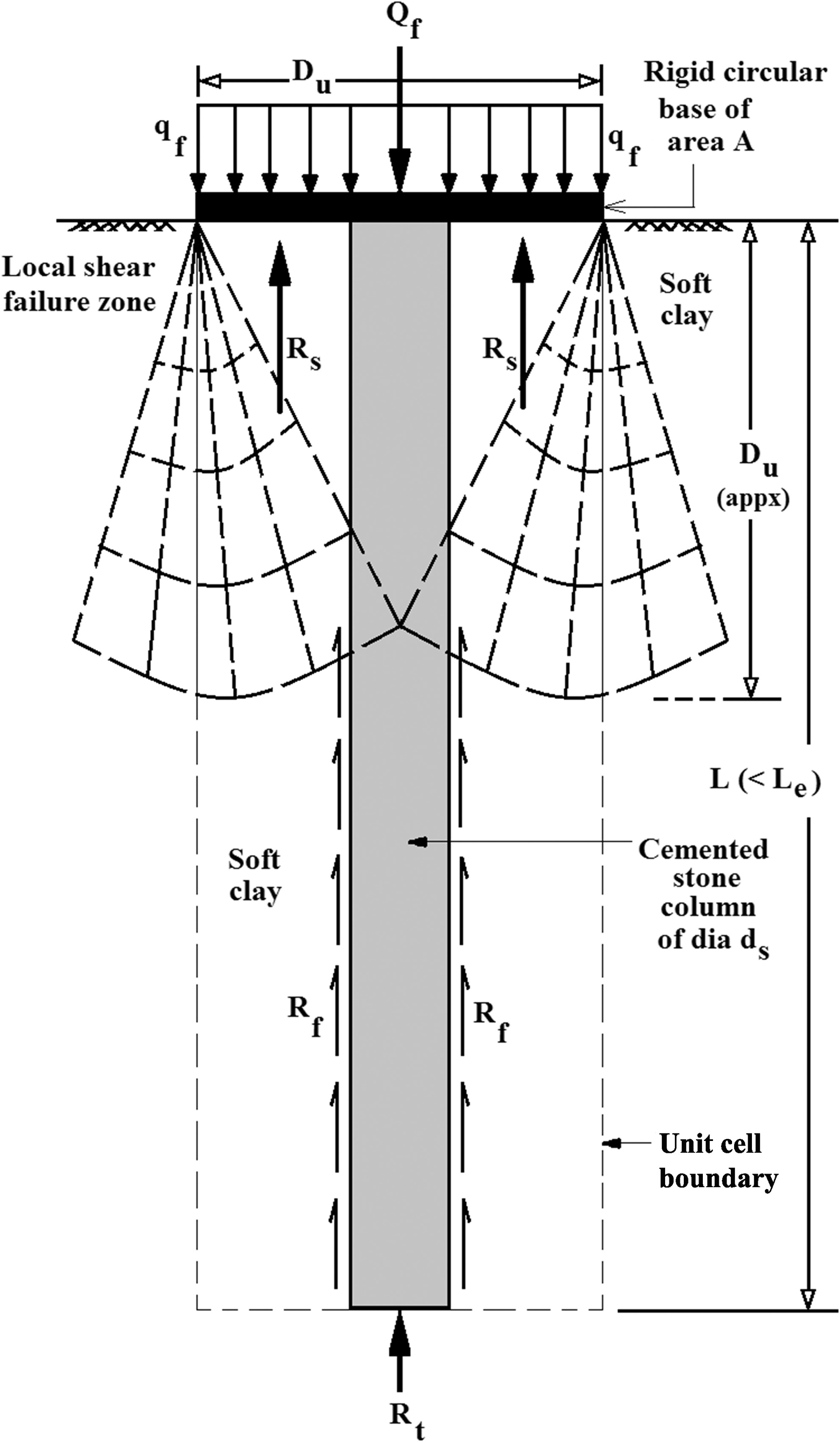 Analytical And Experimental Studies On Cemented Stone Columns For Soft Clay Ground Improvement