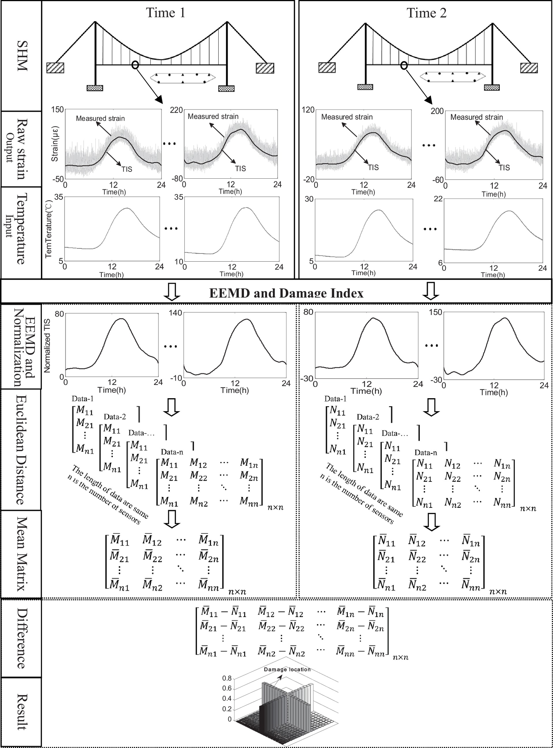 in service condition assessment of a long span suspension bridge Bell Curve Standard Deviation Diagram in service condition assessment of a long span suspension bridge using temperature induced strain data journal of bridge engineering vol 22 no 3