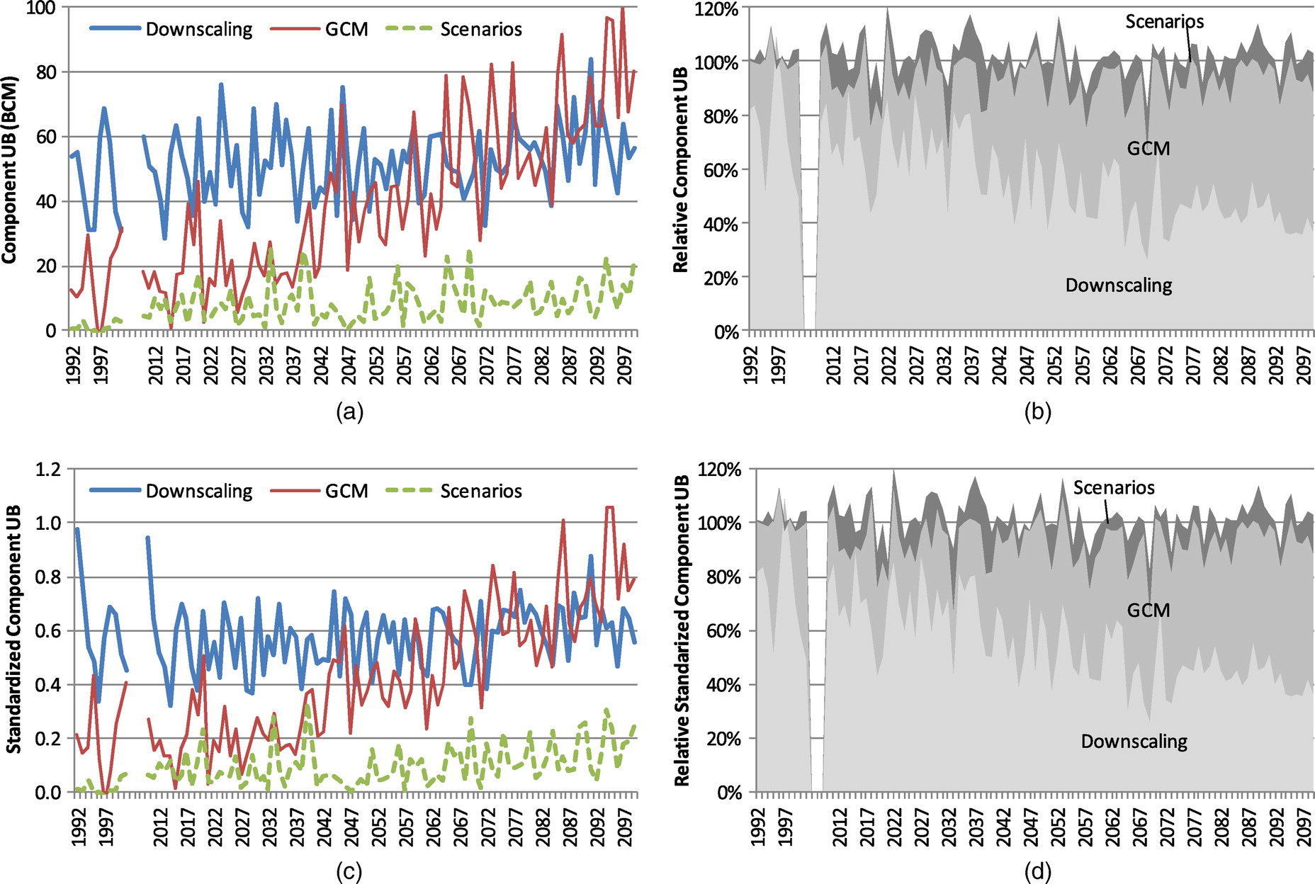 Characterizing Climate Model Uncertainty Using an Informal Bayesian