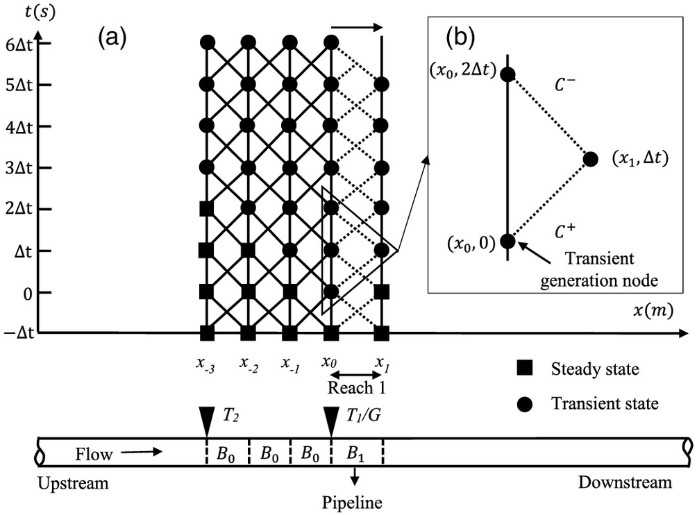 Impedance Estimation along Pipelines by Generalized Reconstructive