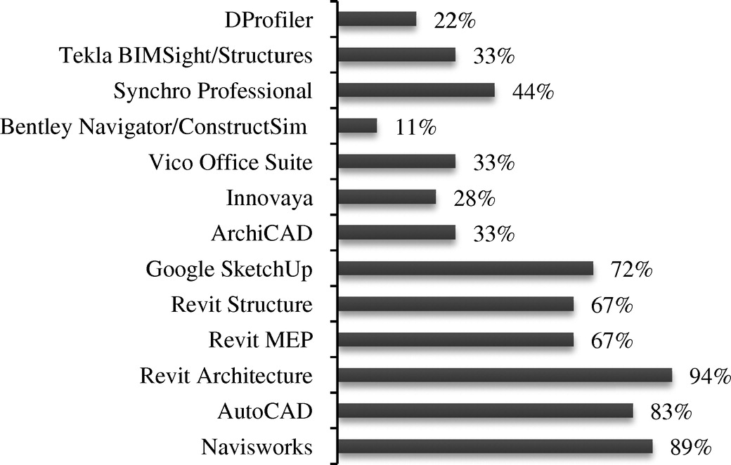 Guideline for Building Information Modeling in Construction