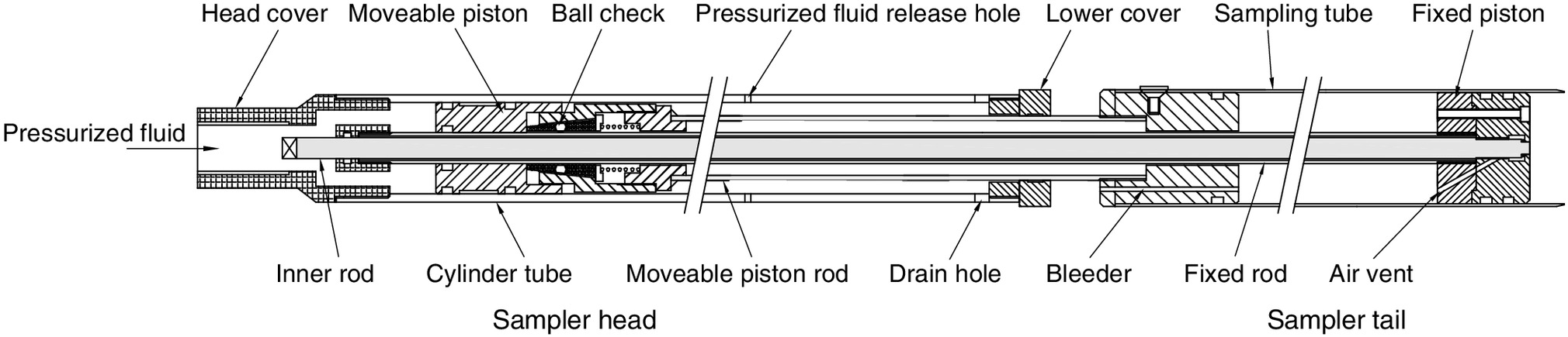 Penetration Behavior And Sample Quality Of Hydraulically Activated Fixed Piston Engine Diagram Samplers Journal Geotechnical Geoenvironmental Engineering Vol