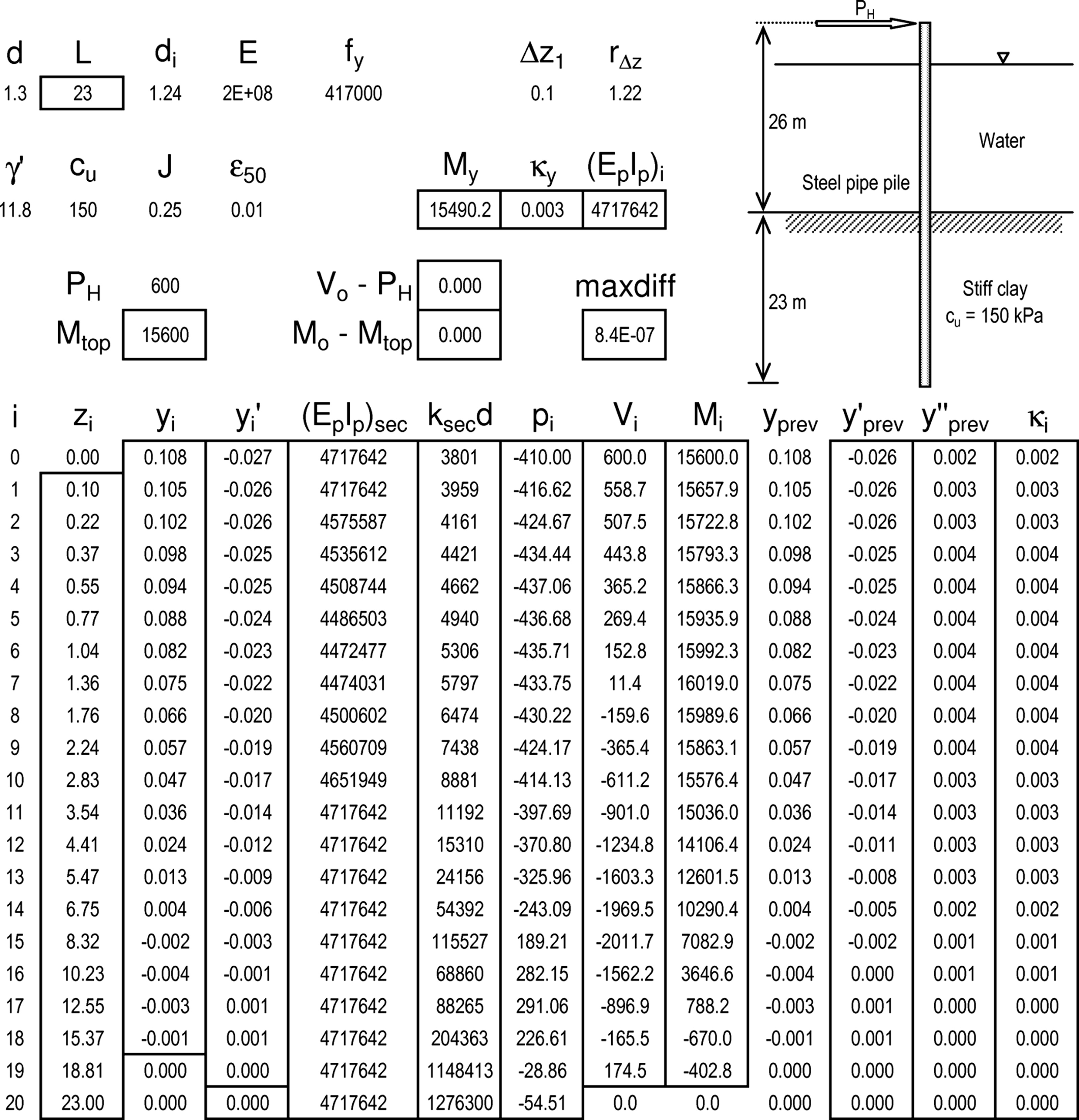 Reliability Analysis of Laterally Loaded Piles Involving