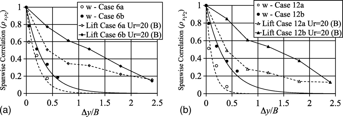 Correlation Structures of Pressure Field and Integrated Forces on