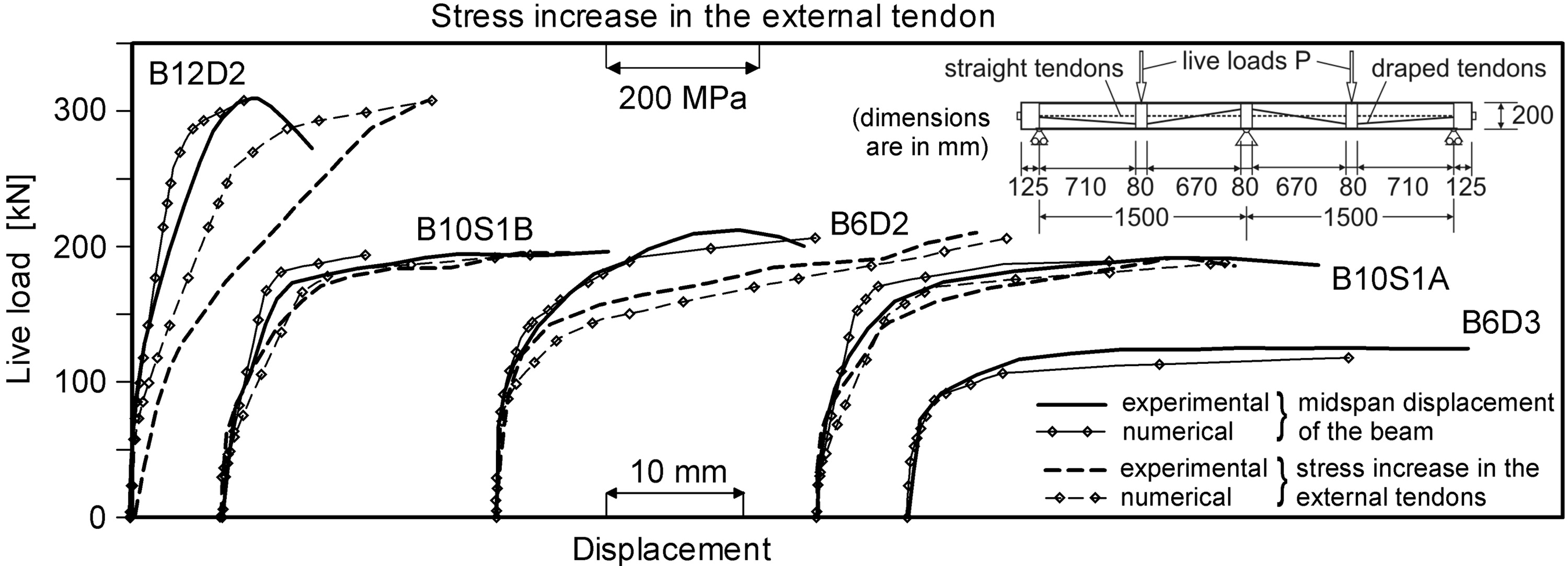 Numerical Analysis of Continuous Beams Prestressed with