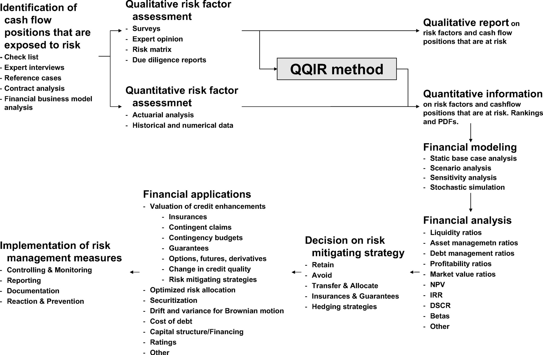 Quantifying Qualitative Information on Risks: Development of