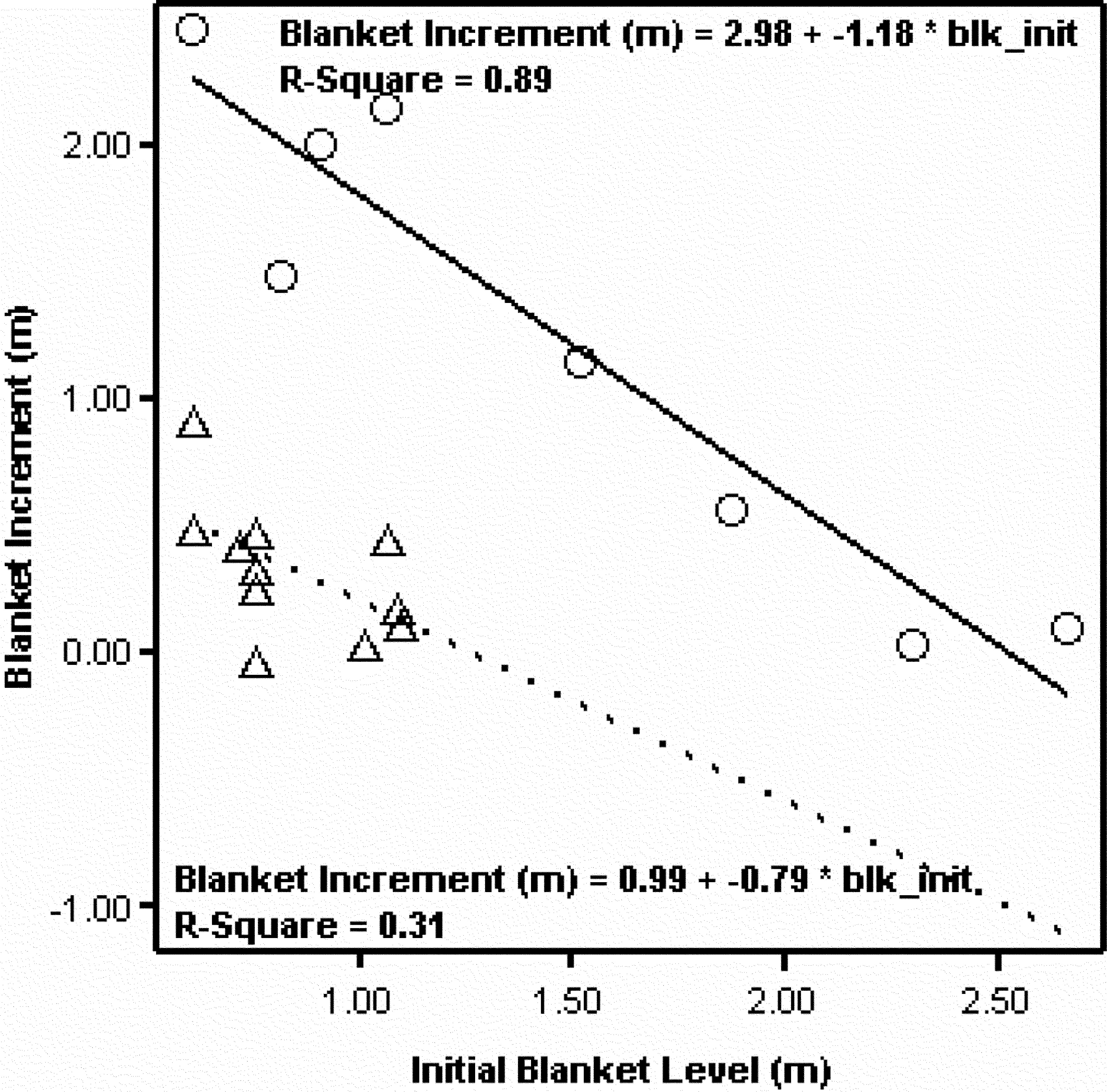 Sludge Blanket Formation and Its Effects on Secondary