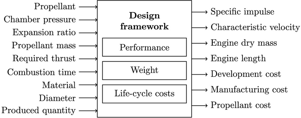 Design Methodology for the Performance, Weight, and Economic