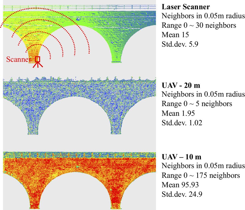 UAV Bridge Inspection through Evaluated 3D Reconstructions | Journal