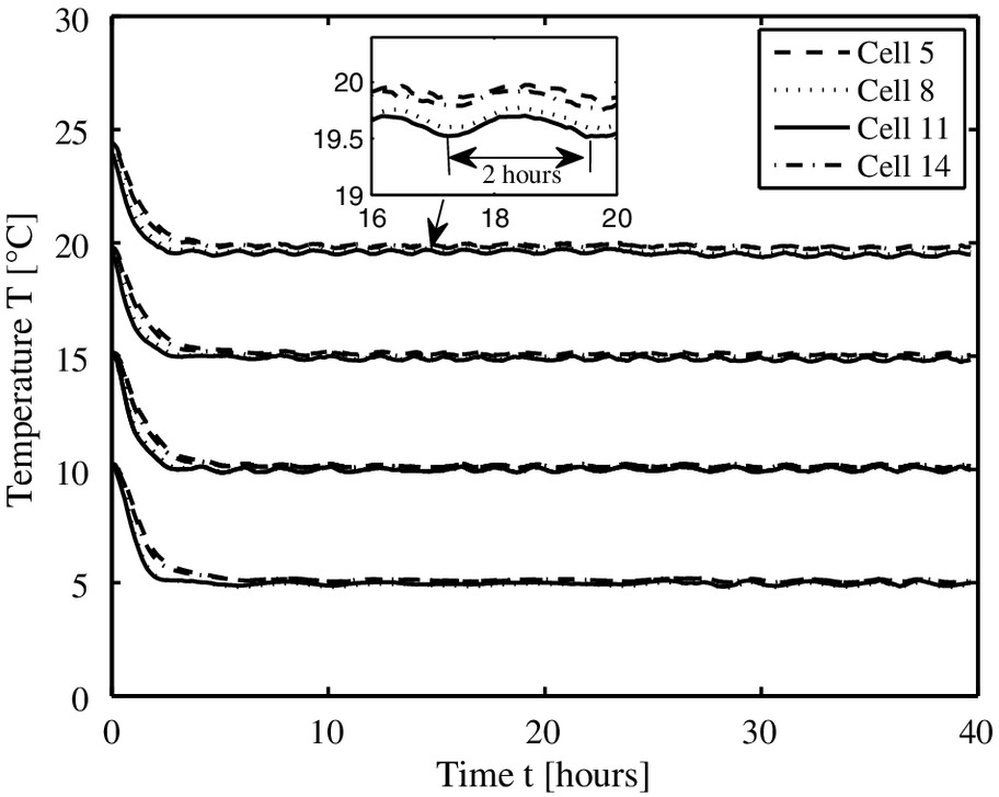Thermomechanical Creep in Sensitive Clays   Journal of