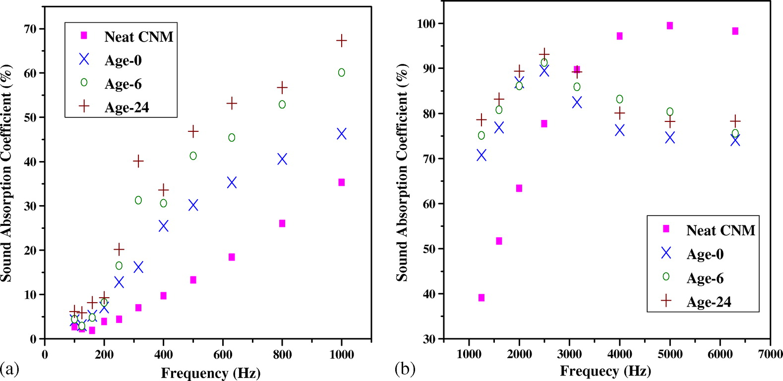Silica-Aerogel Cotton Composites as Sound Absorber   Journal