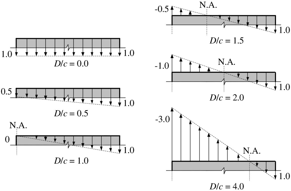 Stress-Strain Model for FRP-Confined Concrete in Eccentrically