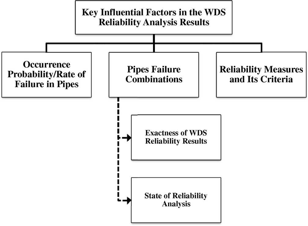 Water Distribution Systems Reliability: A Review of Research