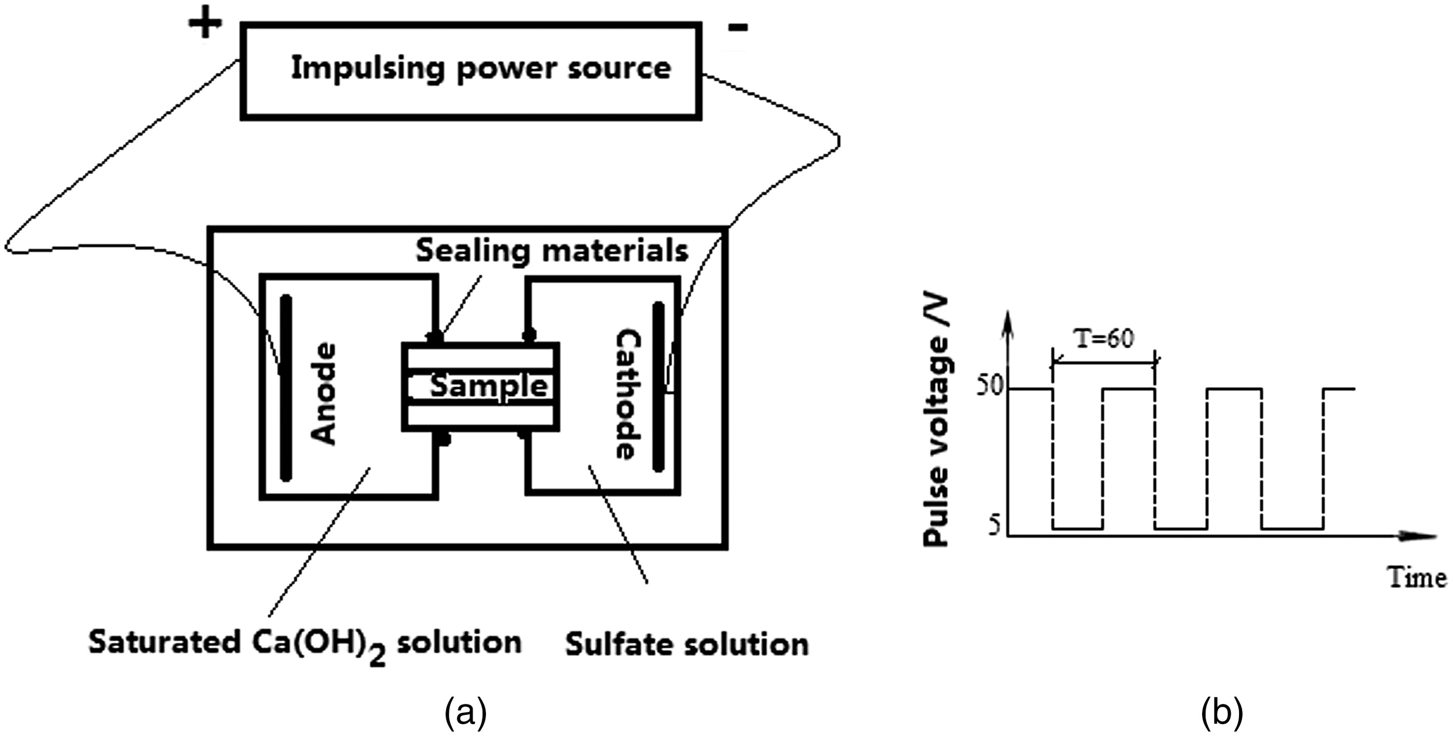 Impact And Improvement Of Crushed Tuff Sand On Sulfate Resistance. Impact And Improvement Of Crushed Tuff Sand On Sulfate Resistance Cement Concrete At Low Temperature Journal Materials In Civil Engineering Vol 30. Wiring. Hobart Wiring Diagram C46a At Scoala.co