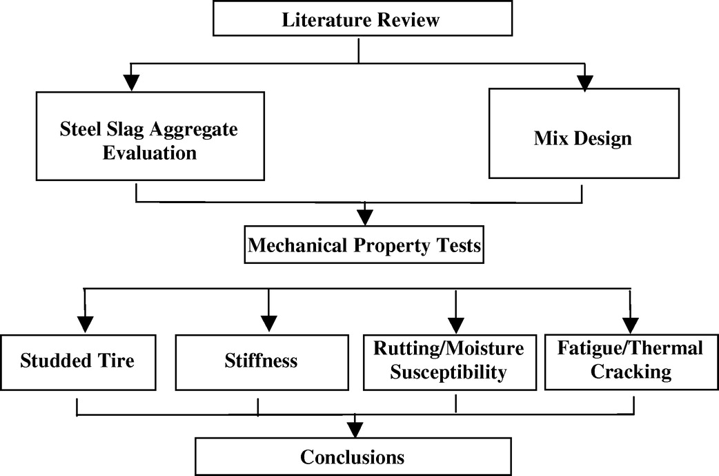 Performance Evaluation Of Asphalt Mixes Containing Steel Slag