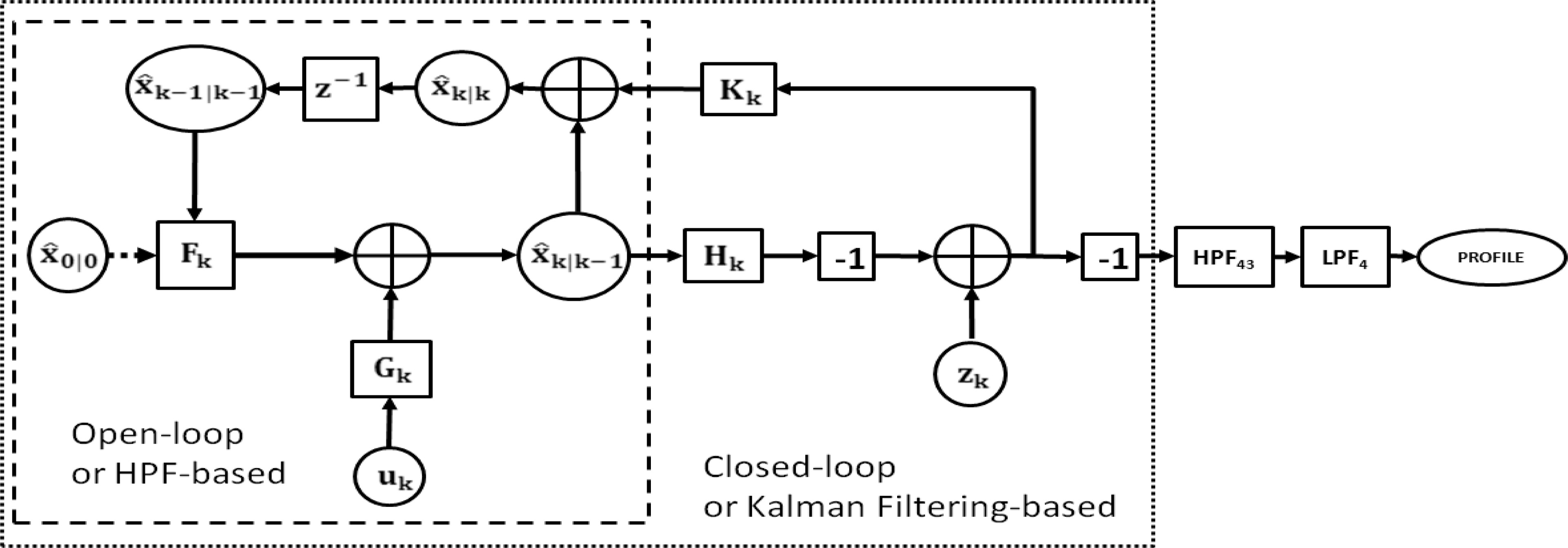 Kalman Filteringbased Real Time Inertial Profiler Journal Of Perfect Circle Cruise Control Wiring Diagram Surveying Engineering Vol 143 No 4
