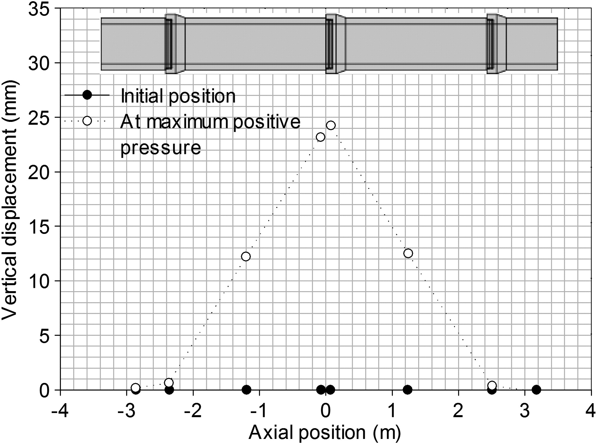 Rotational Characteristics of a Gasketed Bell and Spigot Joint in a