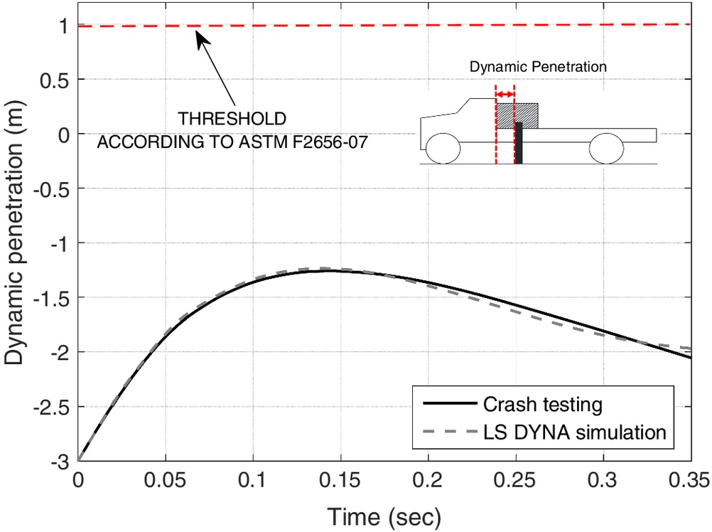 Dynamic Response of In-Line Pile Groups Subjected to Vehicle