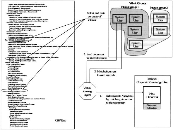 Taxonomy for Outside Plant Construction in Telecommunication