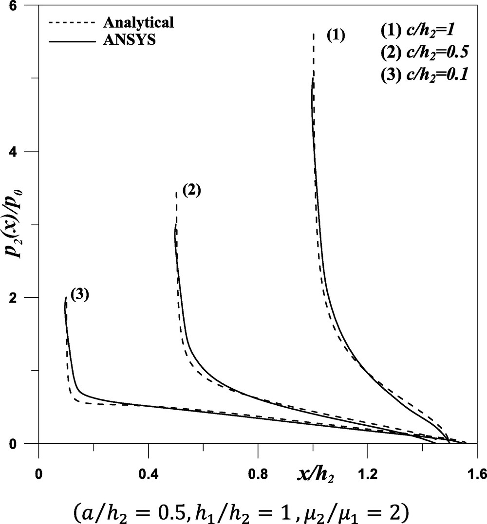 Comparison between Analytical and ANSYS Calculations for a