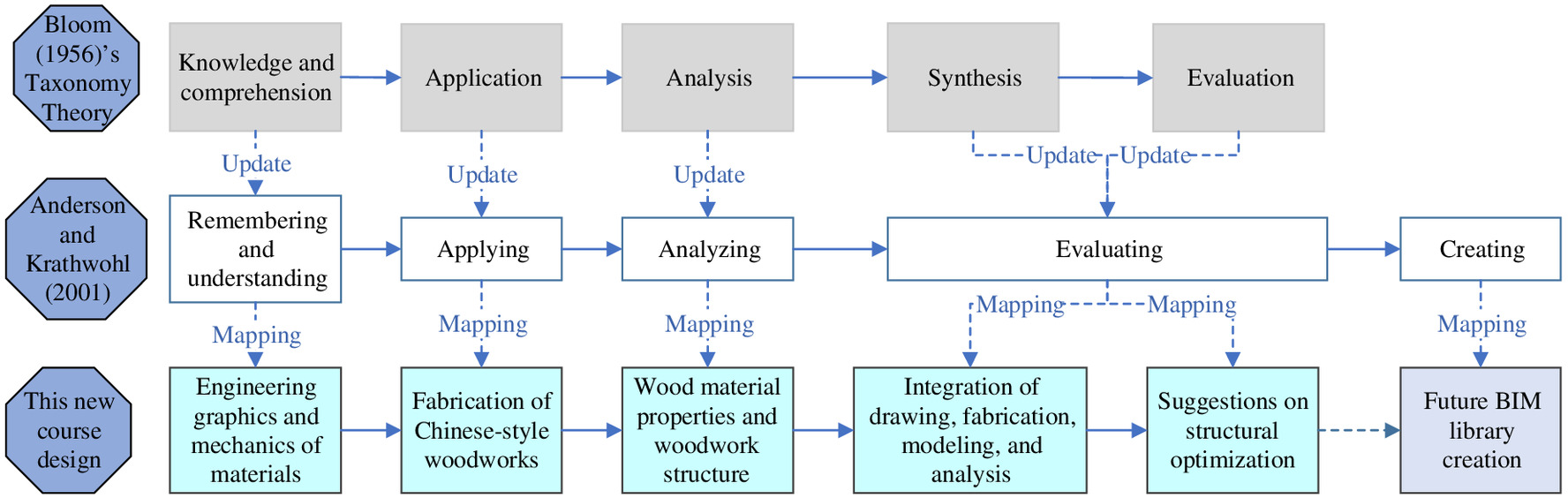 Incorporating Woodwork Fabrication into the Integrated Teaching and