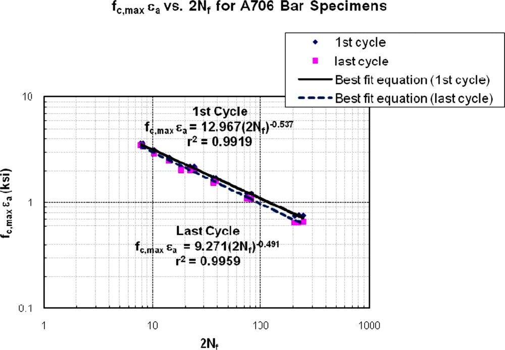 Evaluation of the Low-Cycle Fatigue Life in ASTM A706 and A615 Grade