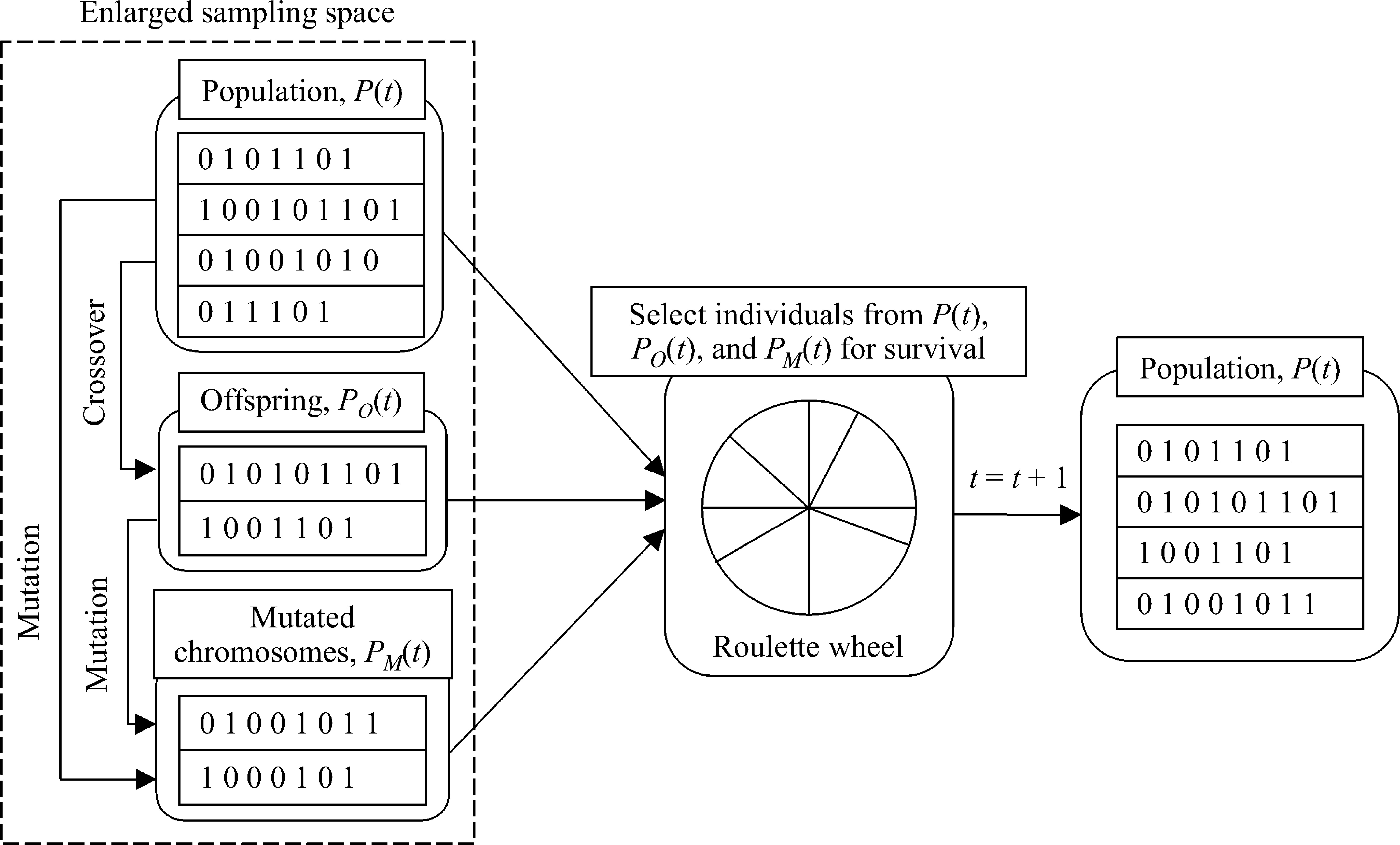 Evolutionary Fuzzy Neural Inference System for Decision