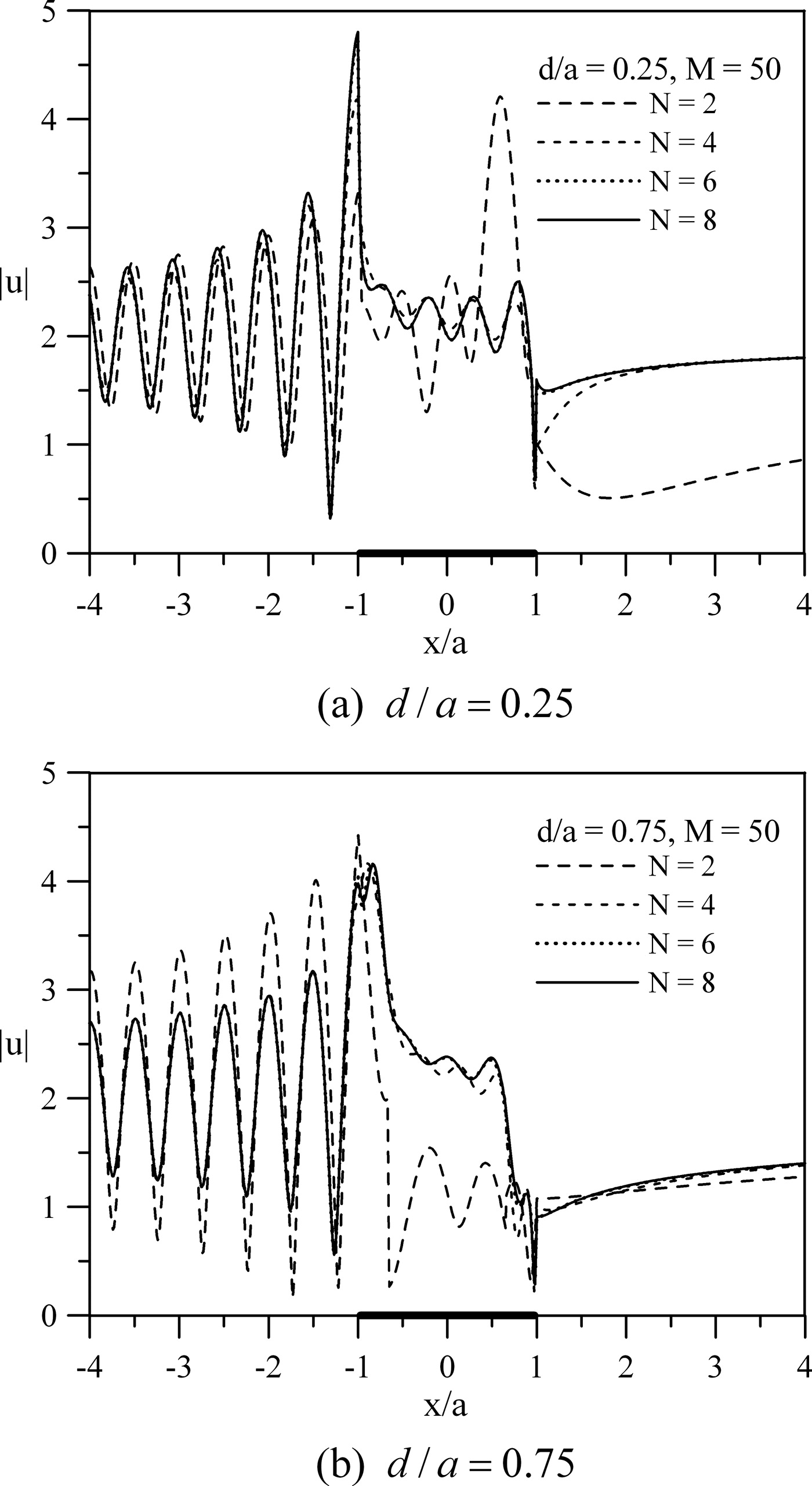 Scattering of SH Waves by Truncated Semicircular Canyon | Journal of