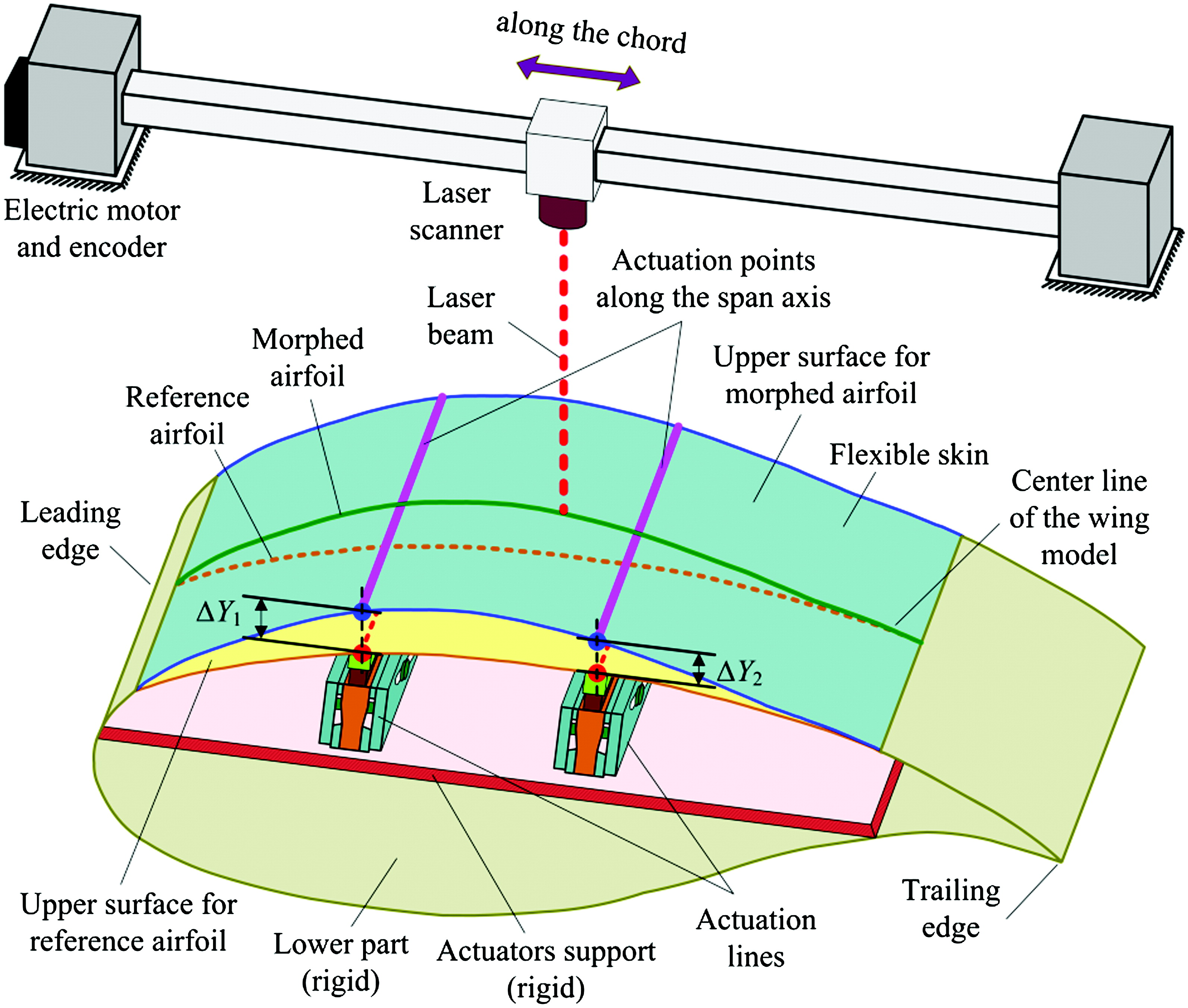 How the Airfoil Shape of a Morphing Wing Is Actuated and