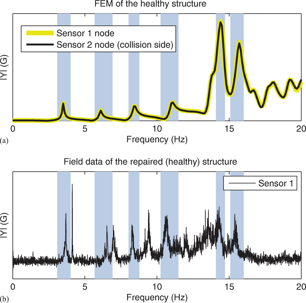 Analyzing Prerepair and Postrepair Vibration Data from the