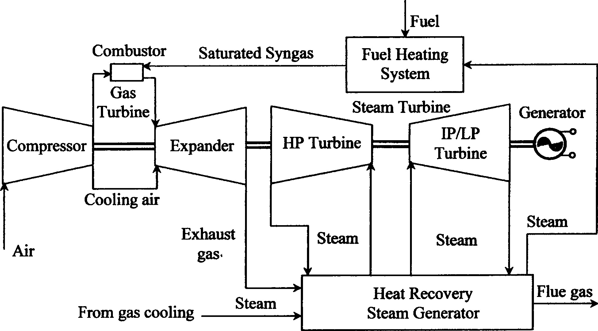 Simplified Performance Model Of Gas Turbine Combined Cycle Systems Block Diagram Igcc Power Plant Which Utilizes The Hrsg Journal Energy Engineering Vol 133 No 2