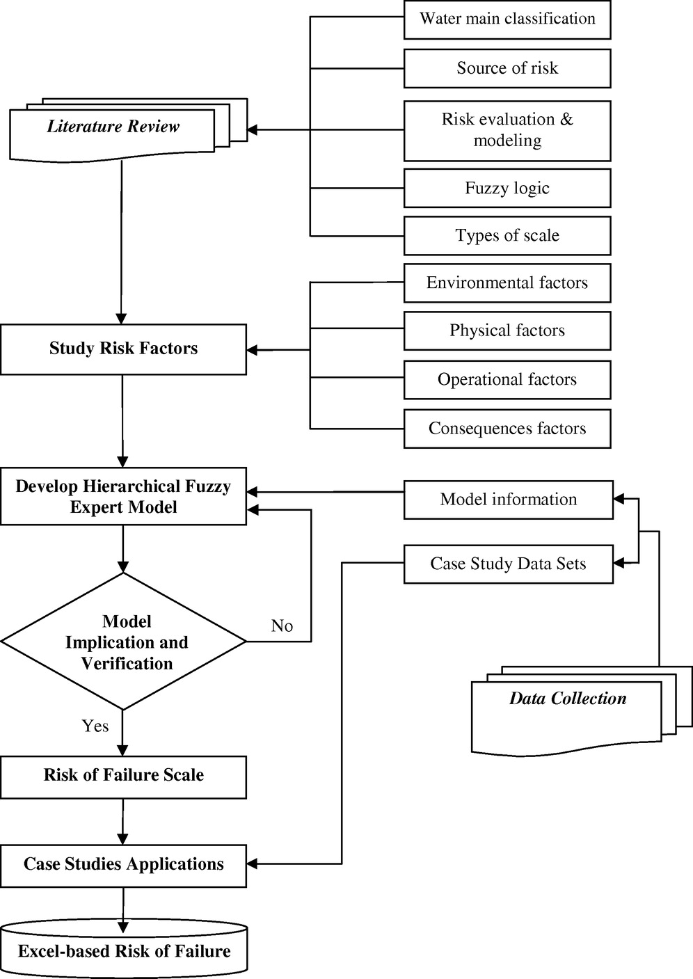 Hierarchical fuzzy expert system for risk of failure of water mains hierarchical fuzzy expert system for risk of failure of water mains journal of pipeline systems engineering and practice vol 1 no 1 nvjuhfo Choice Image