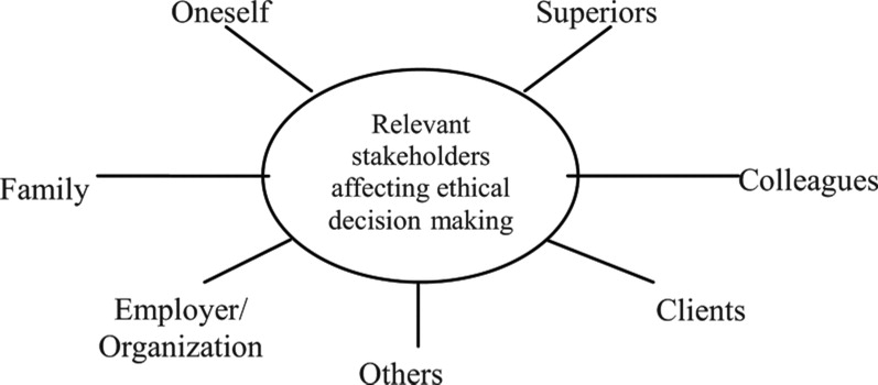 Exploring Factors for Ethical Decision Making: Views from
