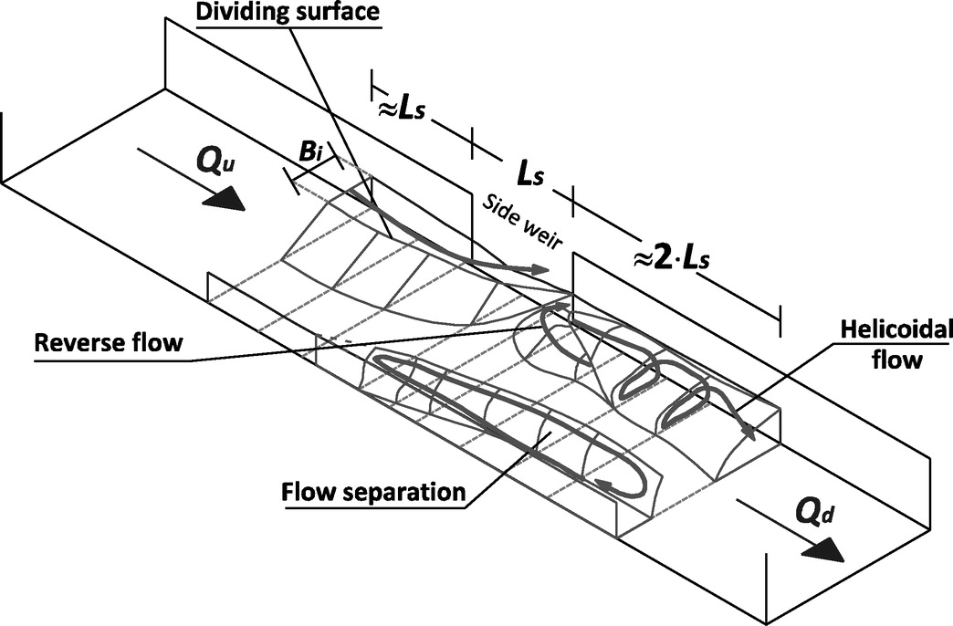 Laboratory Study On 3d Flow Structures Induced By Zero Height Side