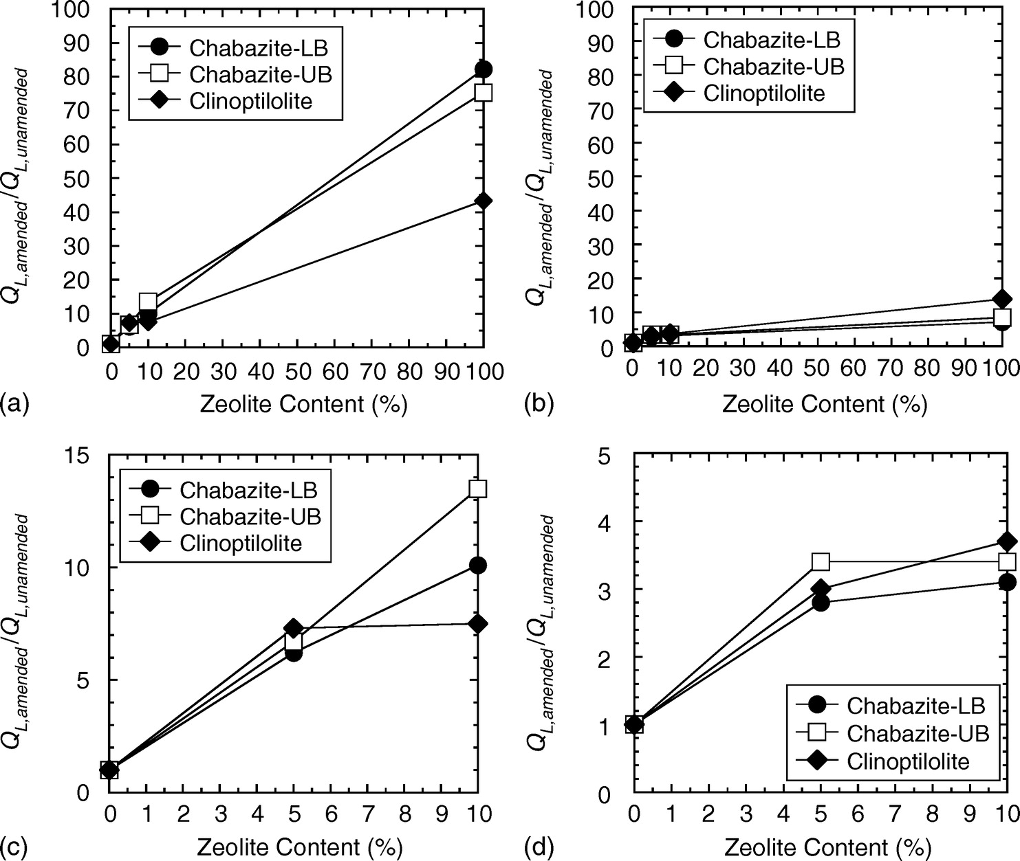 Adsorptive Behavior Of Zeolite Amended Backfills For Enhanced Metals Process Flow Diagram Containment Journal Geotechnical And Geoenvironmental Engineering Vol 142 No 7