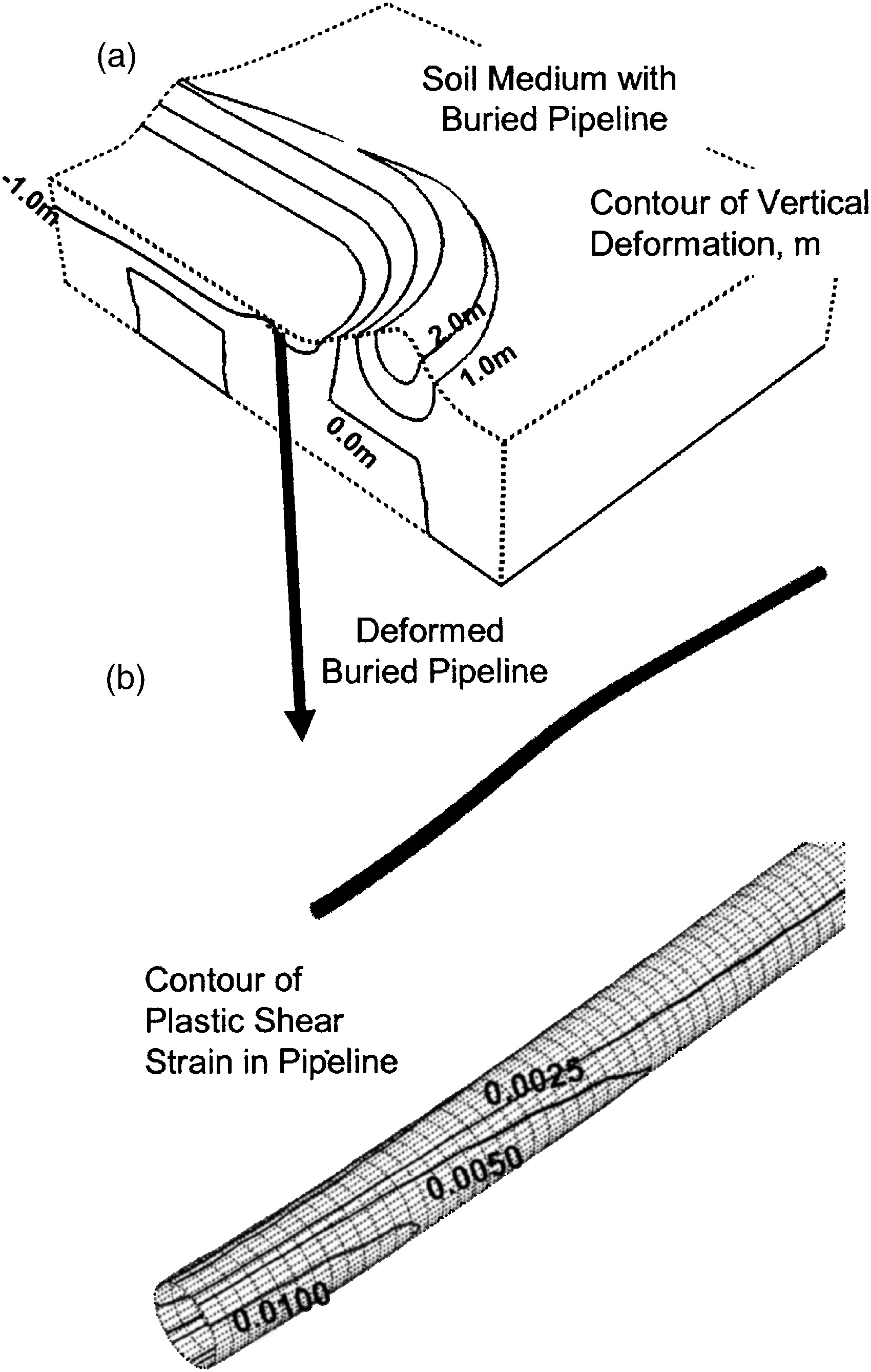 Buried Pipelines Subject To Subgouge Deformations International Piping Schematic Drawing Journal Of Geomechanics Vol 7 No 3