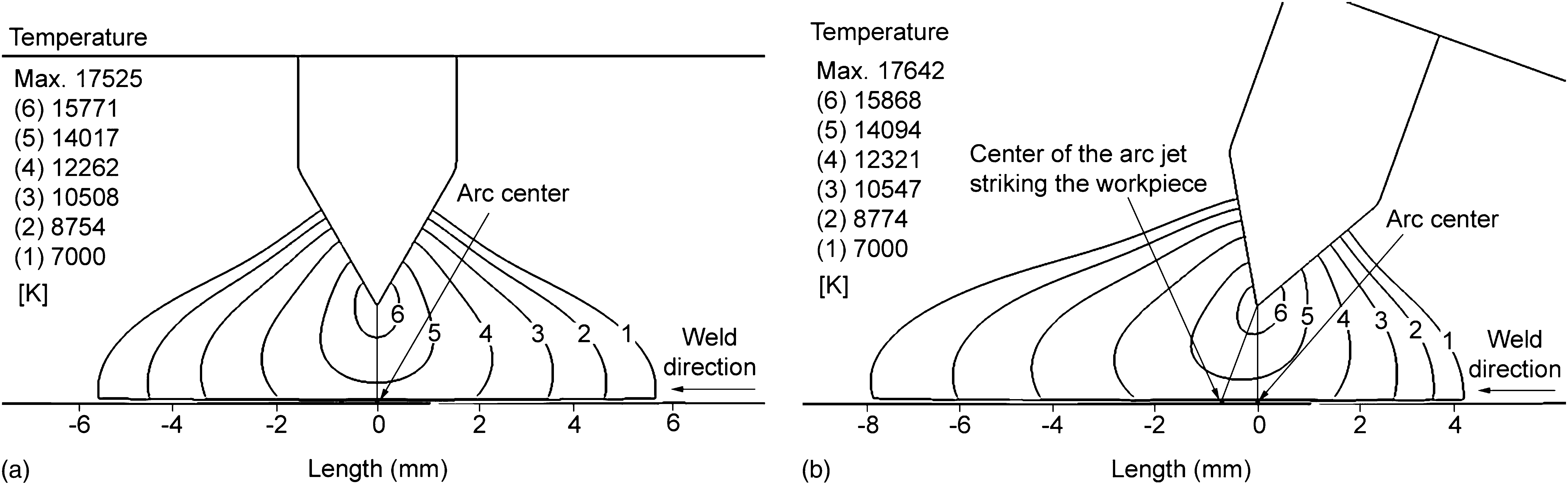 Effect Of Torch Angle On Arc Properties And Weld Pool Shape In Welding Diagram Stationary Gtaw Journal Engineering Mechanics Vol 139 No 9
