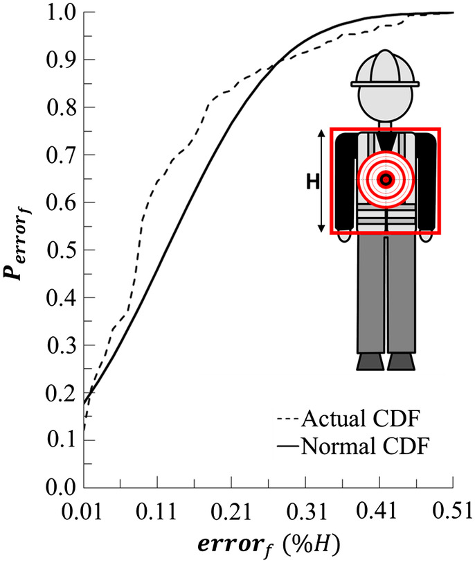 matching construction workers across views for automated 3d vision tracking  on-site | journal of construction engineering and management | vol 144, no 7