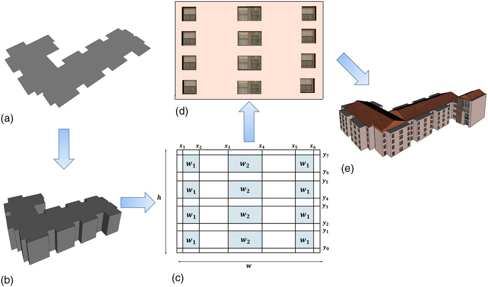 Automated Recognition of Building Façades for Creation of As