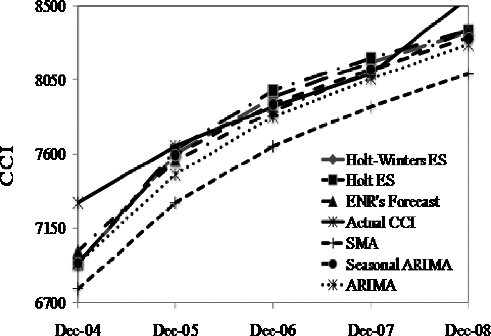 Time Series Analysis of ENR Construction Cost Index | Journal of