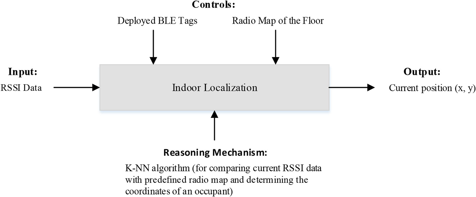 Technological Viability Assessment of Bluetooth Low Energy