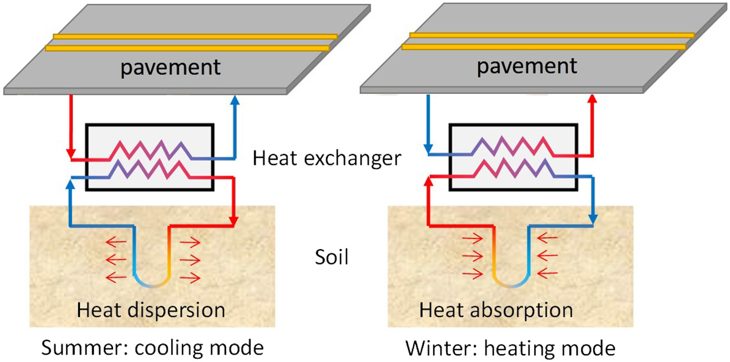 Performance yses of Geothermal and Geothermoelectric Pavement ... on