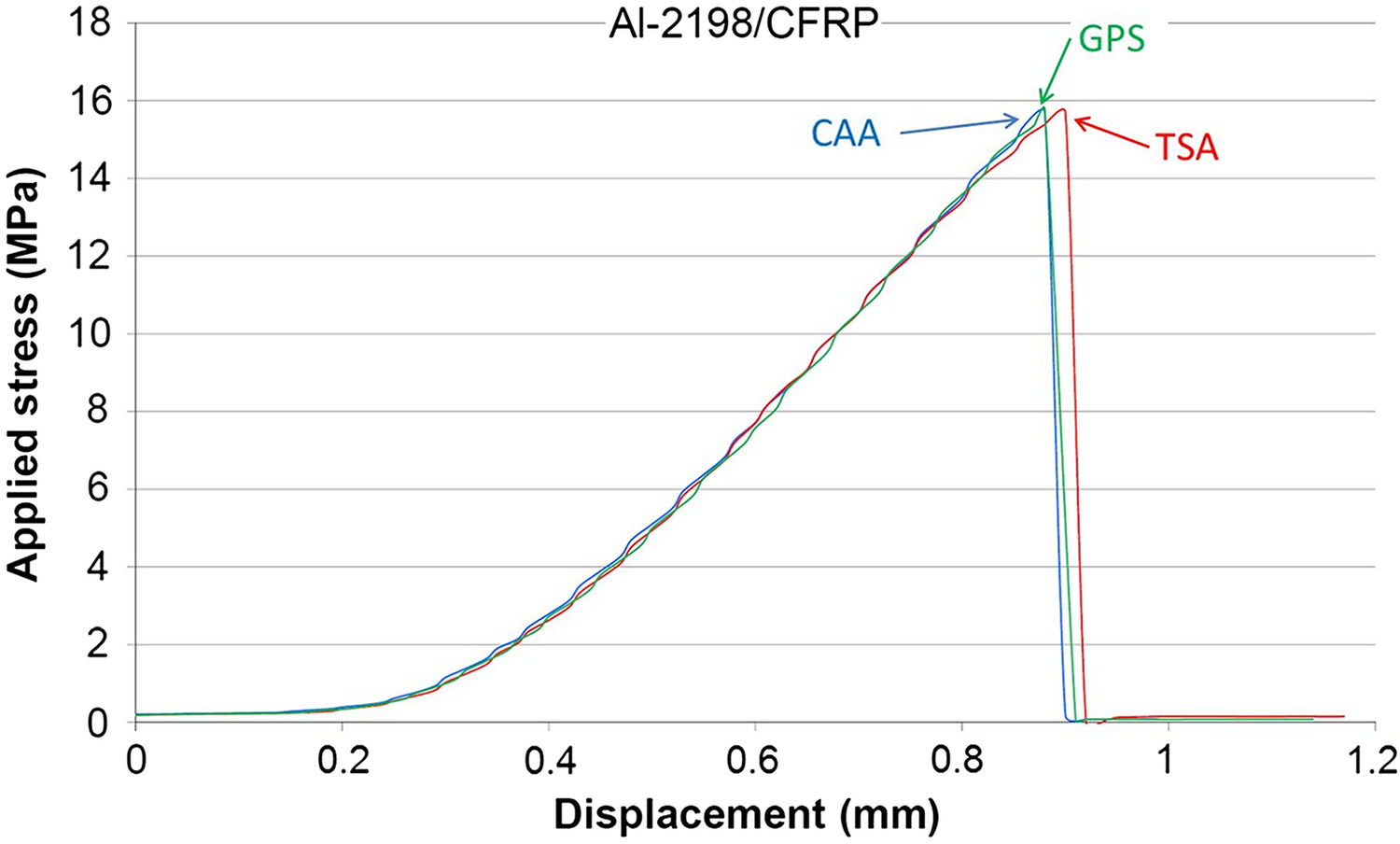 Assessment of Residual Performances of Al–CFRP Cocured