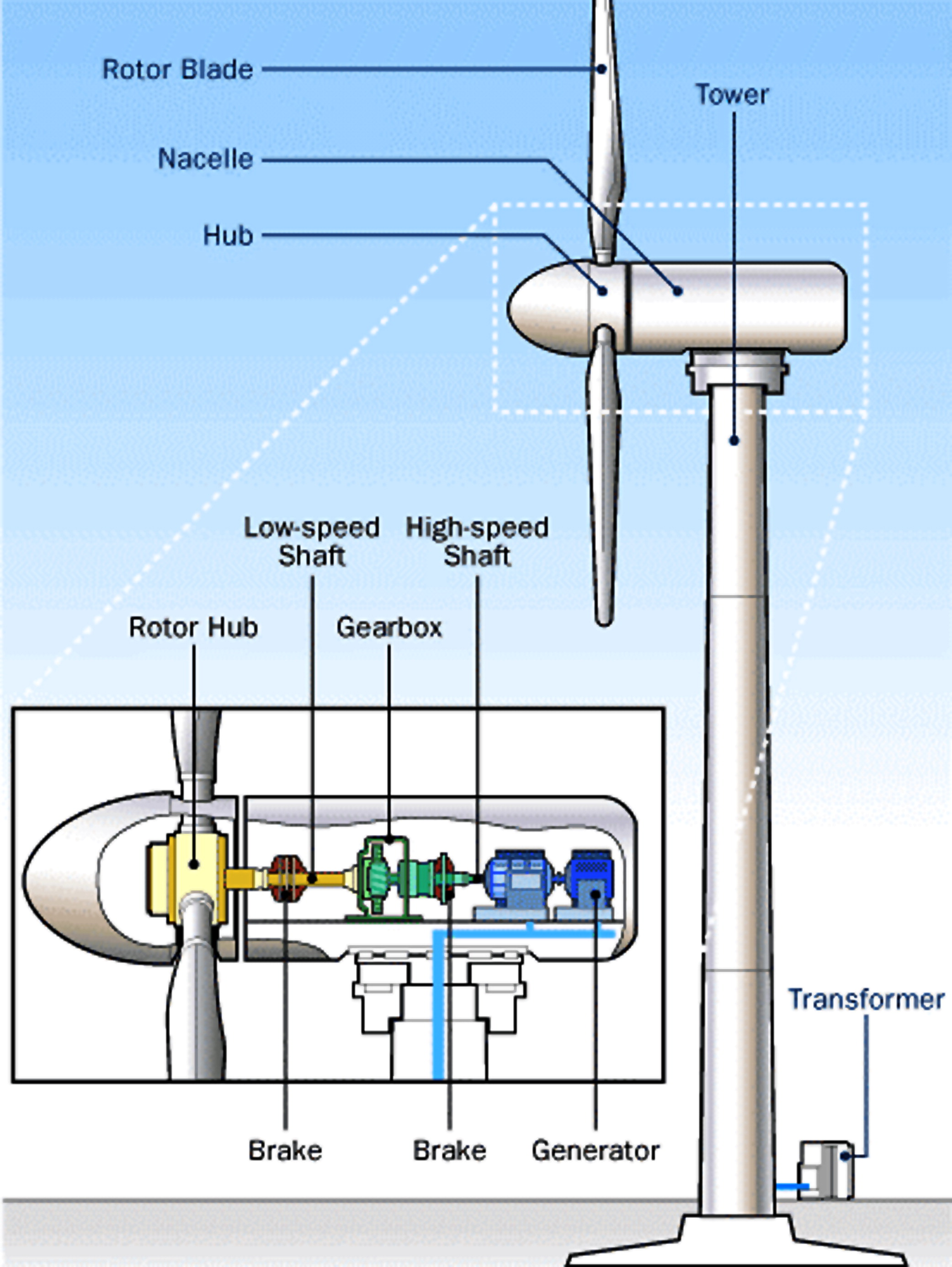Windmill Erection And Maintenance Challenges For Crane Design Wind Turbine Generator Diagram Journal Of Construction Engineering Management Vol 137 No 10