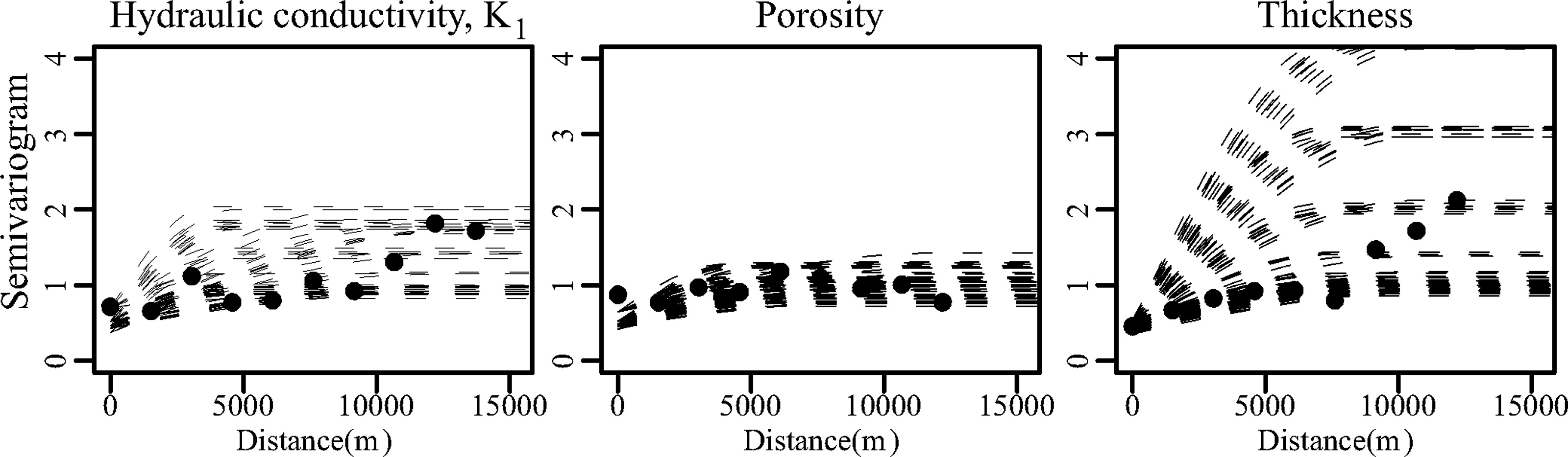 Coupled Semivariogram Uncertainty Of Hydrogeological And