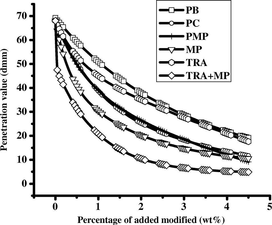 Effect of Waste Plastic and Waste Tires Ash on Mechanical Behavior