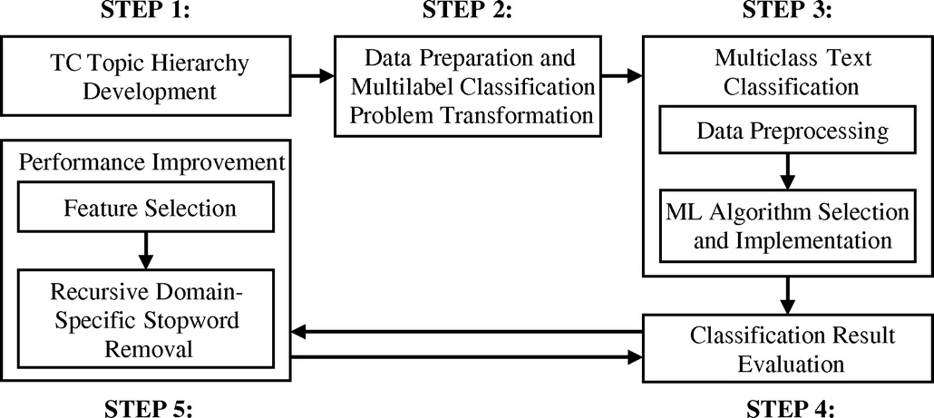 Domain-Specific Hierarchical Text Classification for